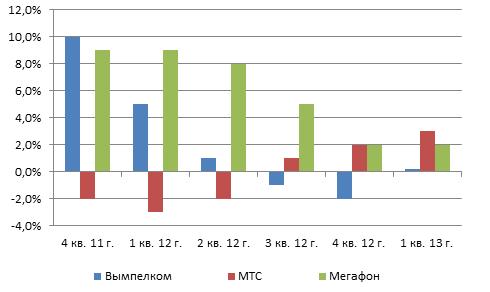 Поквартальные темпы роста абонентской базы операторов «большой тройки», г/г. Источник: данные AC&M Consulting.