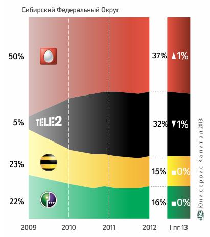 Статистика рынка мобильной связи в СФО в 2013 году