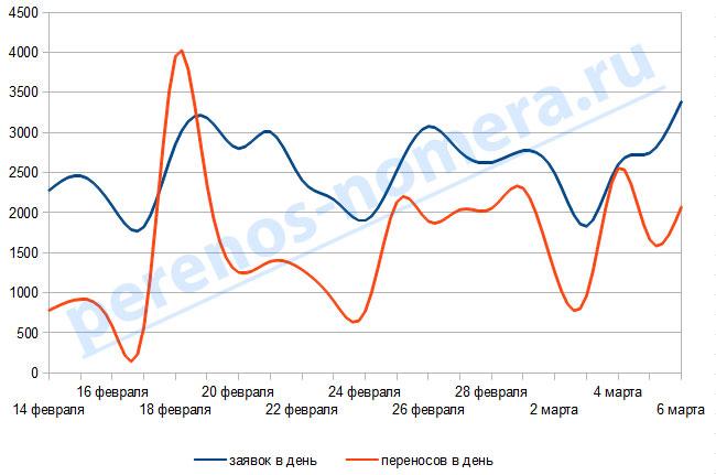 Динамика внедрения MNP в России (график от 6 марта)
