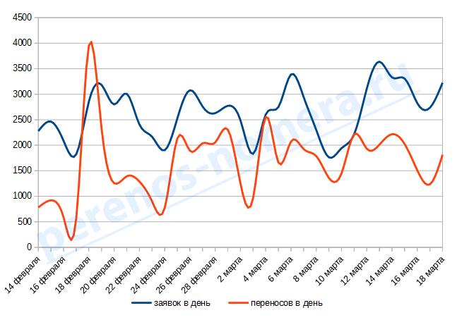Статистика MNP в России 18 марта 2014